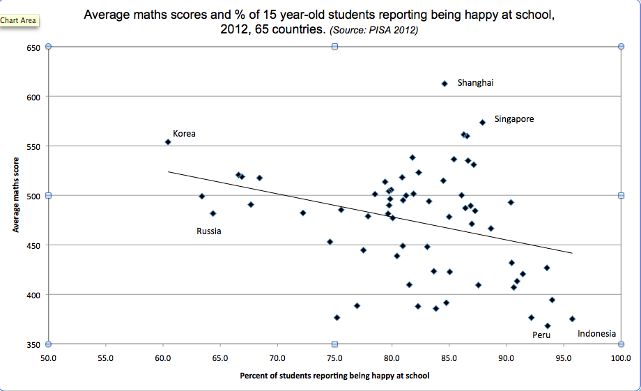 Happiness_vs_Maths_scores_PISA_2012