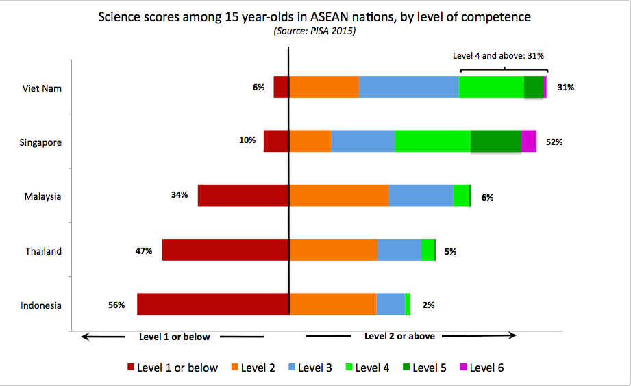 asean_science_score